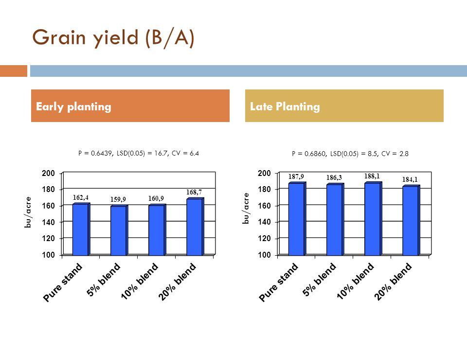 Grain yield (B/A) Early planting Late Planting bu/acre bu/acre