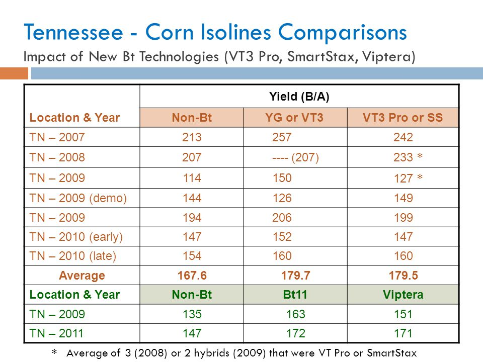 Tennessee - Corn Isolines Comparisons Impact of New Bt Technologies (VT3 Pro, SmartStax, Viptera)