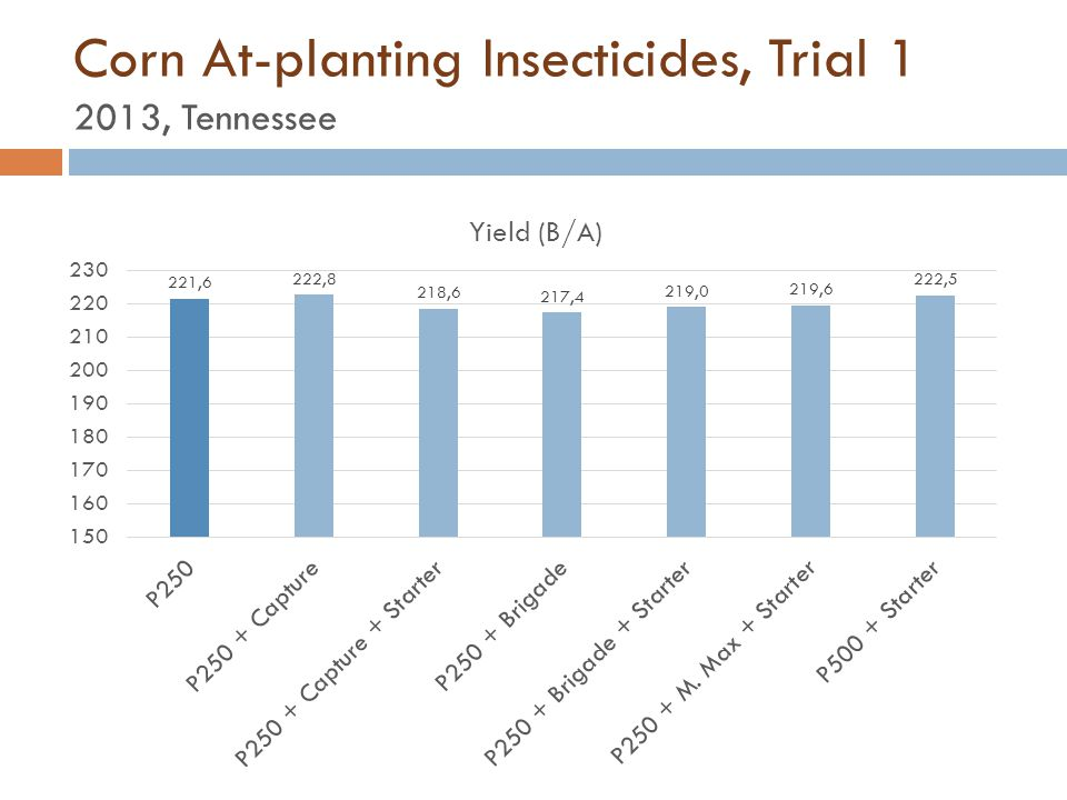 Corn At-planting Insecticides, Trial 1 2013, Tennessee