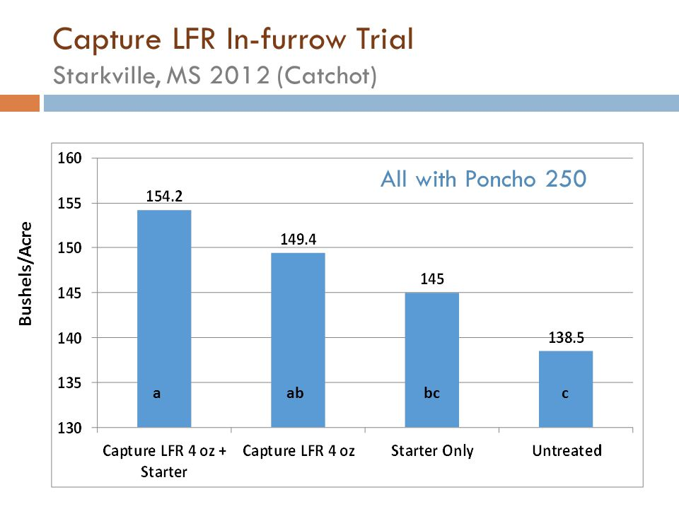 Capture LFR In-furrow Trial Starkville, MS 2012 (Catchot)