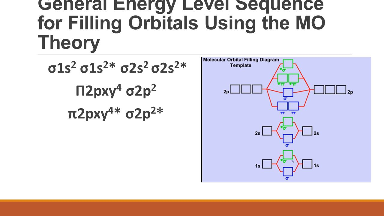 General Energy Level Sequence for Filling Orbitals Using the MO Theory