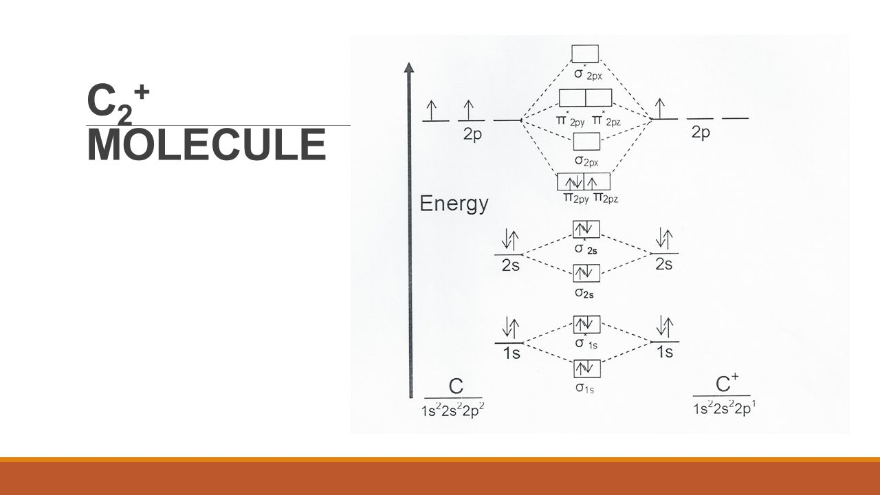 Molecular orbital theory ii ppt video online download 3 c2 molecule pooptronica Choice Image