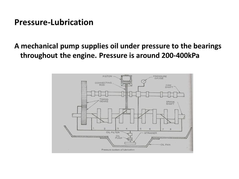 Pressure-Lubrication