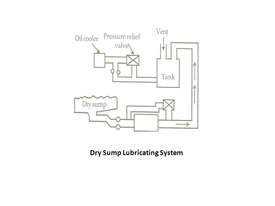Dry Sump Lubricating System