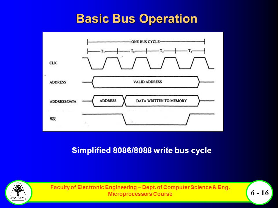 Basic Bus Operation Simplified 8086/8088 write bus cycle