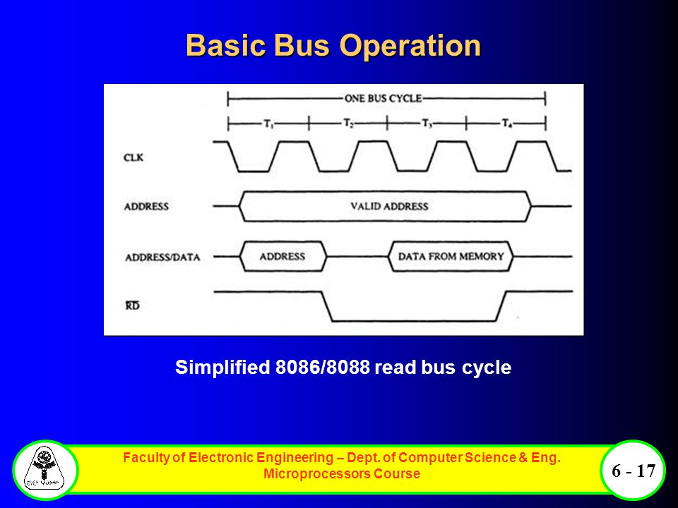 Basic Bus Operation Simplified 8086/8088 read bus cycle