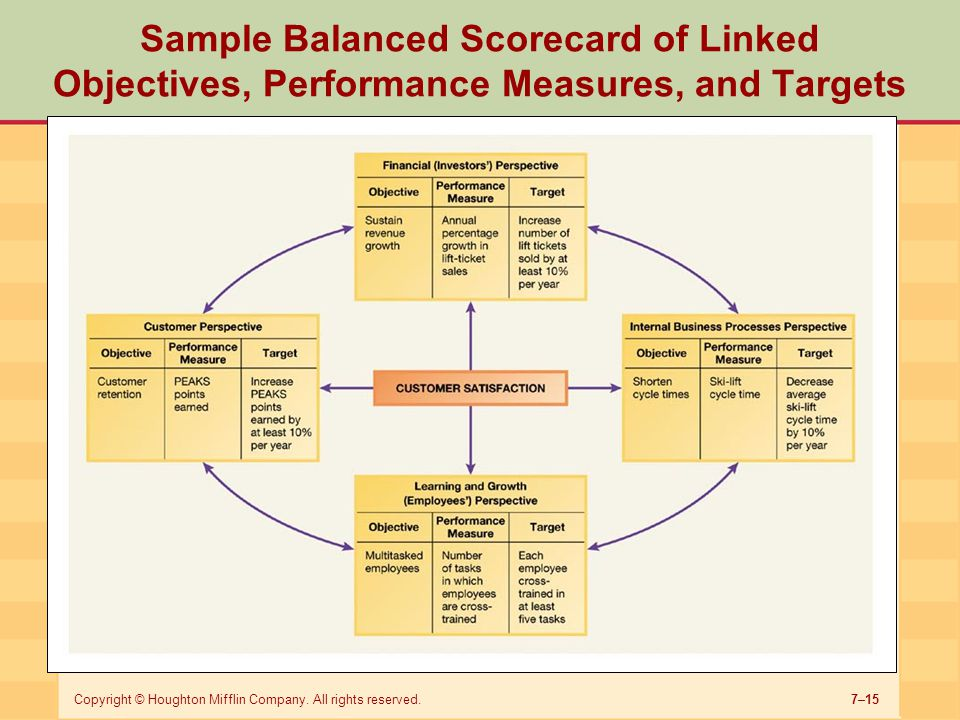 Sample Balanced Scorecard of Linked Objectives, Performance Measures, and Targets