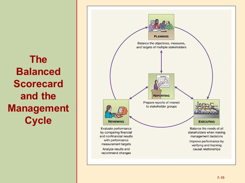 The Balanced Scorecard and the Management Cycle