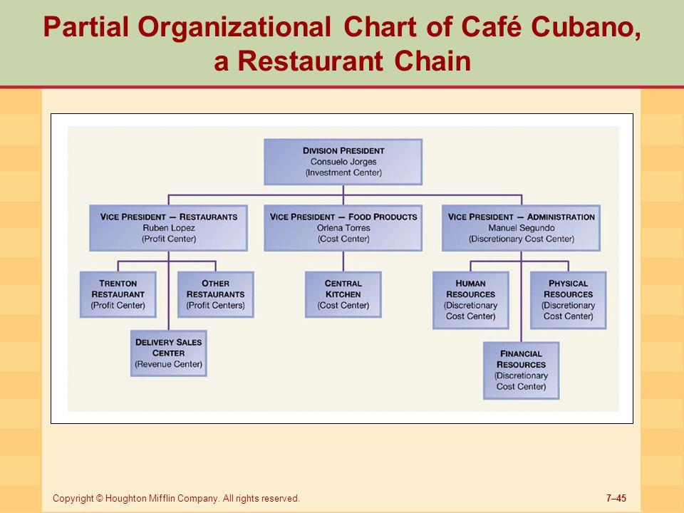 Partial Organizational Chart of Café Cubano, a Restaurant Chain