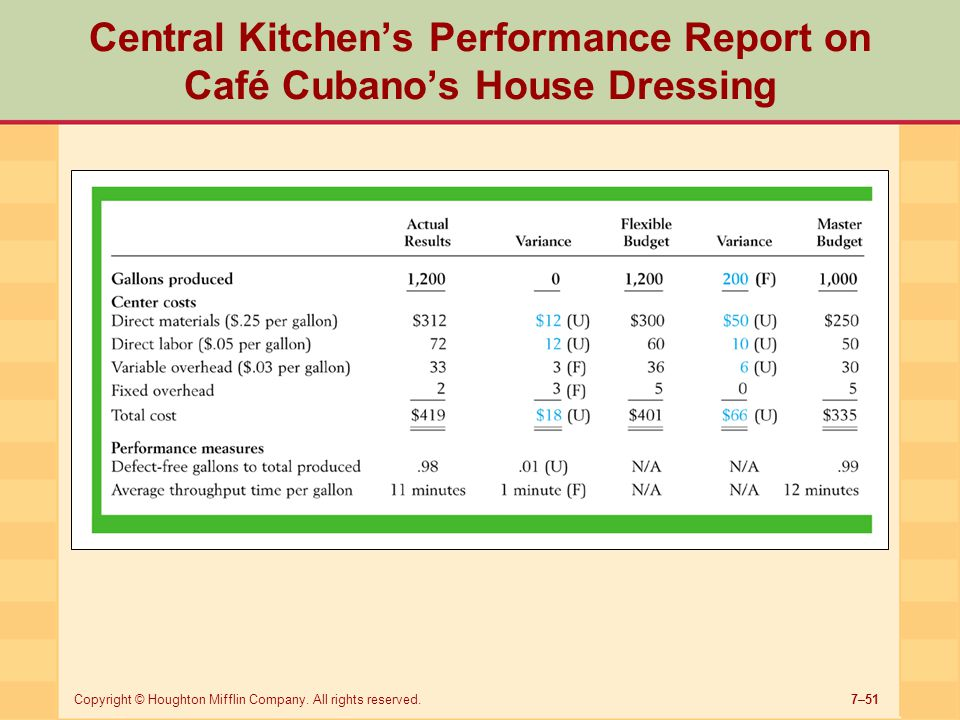 Central Kitchen's Performance Report on Café Cubano's House Dressing