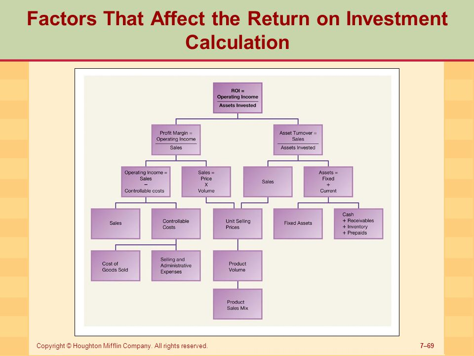 Factors That Affect the Return on Investment Calculation