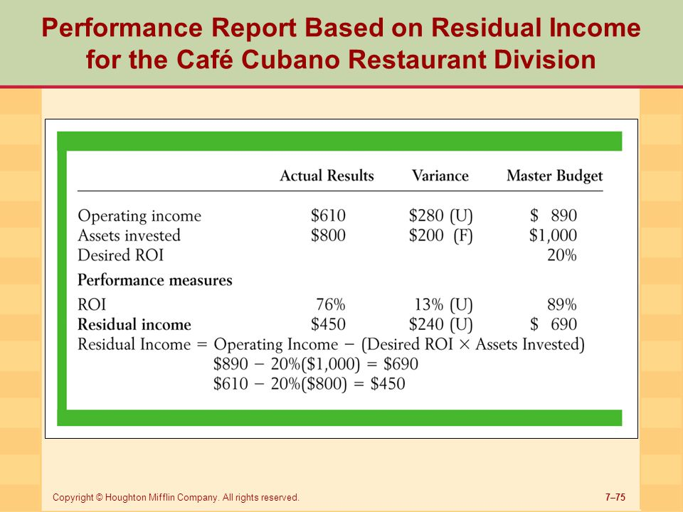 Performance Report Based on Residual Income for the Café Cubano Restaurant Division
