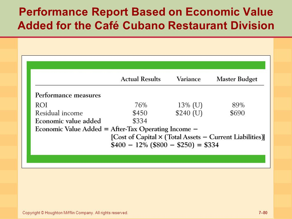 Performance Report Based on Economic Value Added for the Café Cubano Restaurant Division