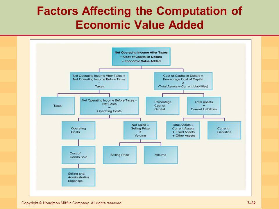 Factors Affecting the Computation of Economic Value Added