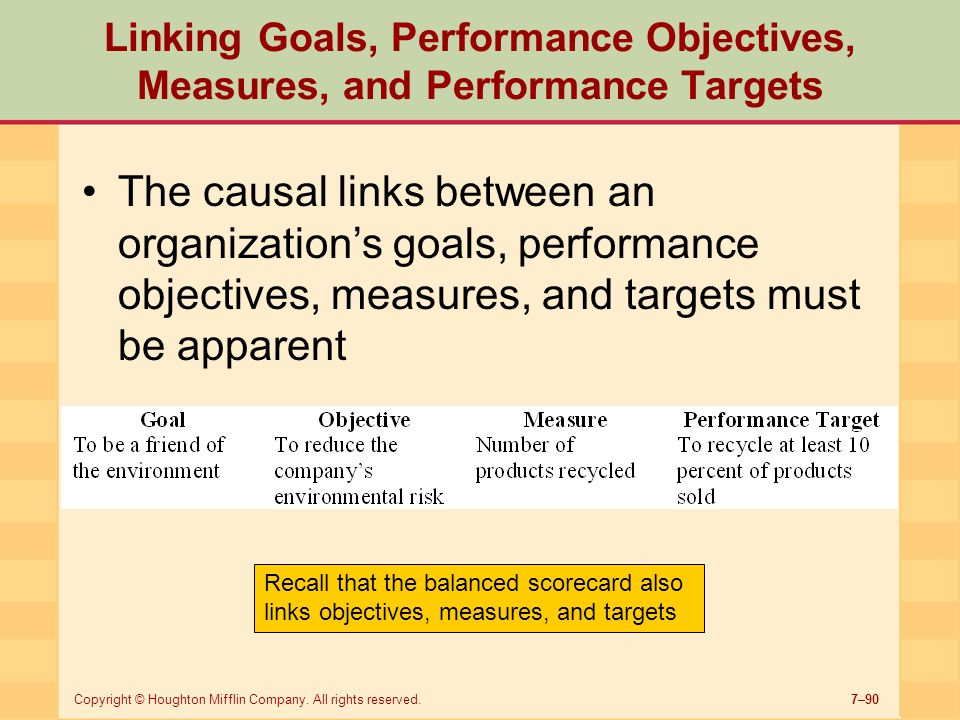 Linking Goals, Performance Objectives, Measures, and Performance Targets