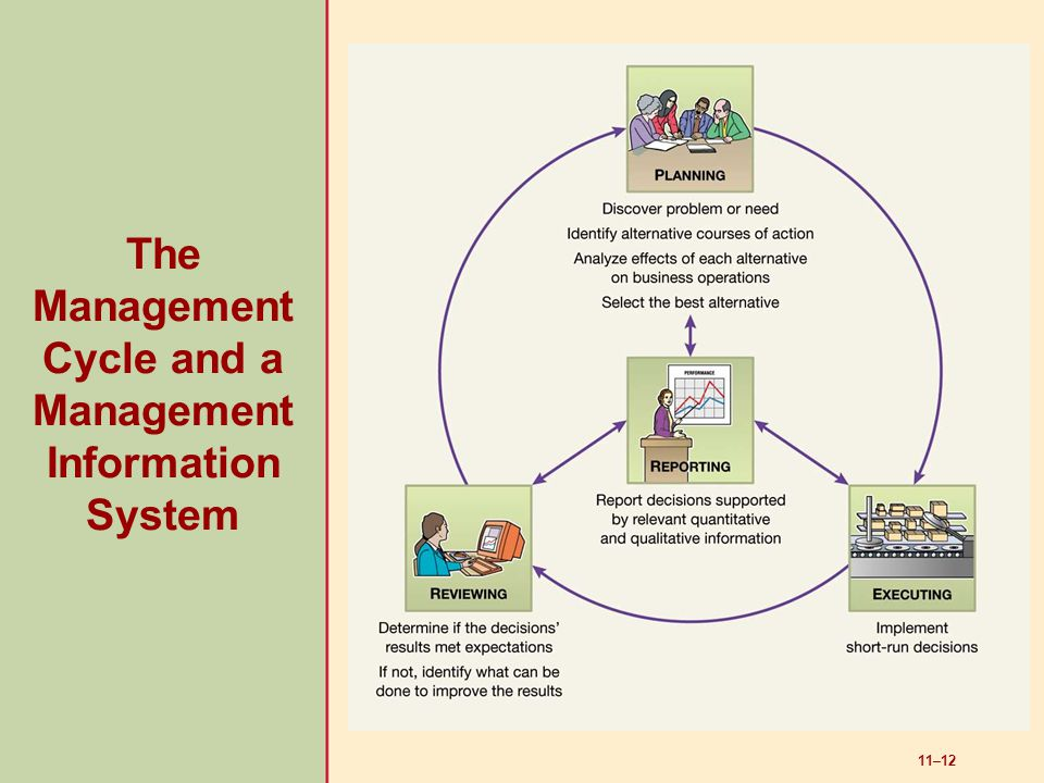 The Management Cycle and a Management Information System