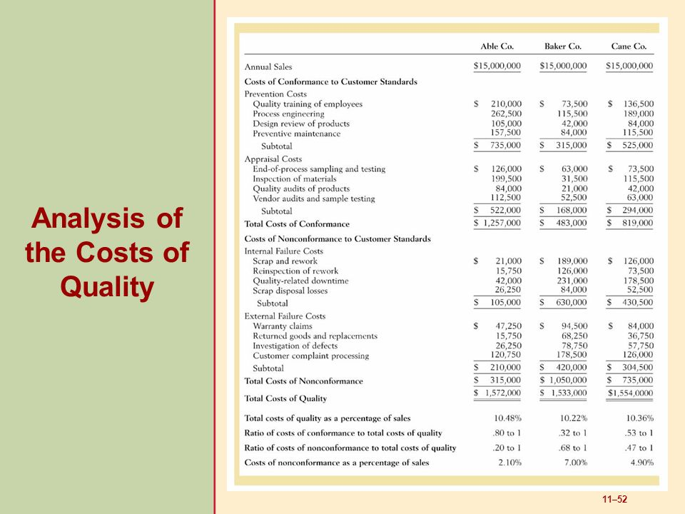 Analysis of the Costs of Quality