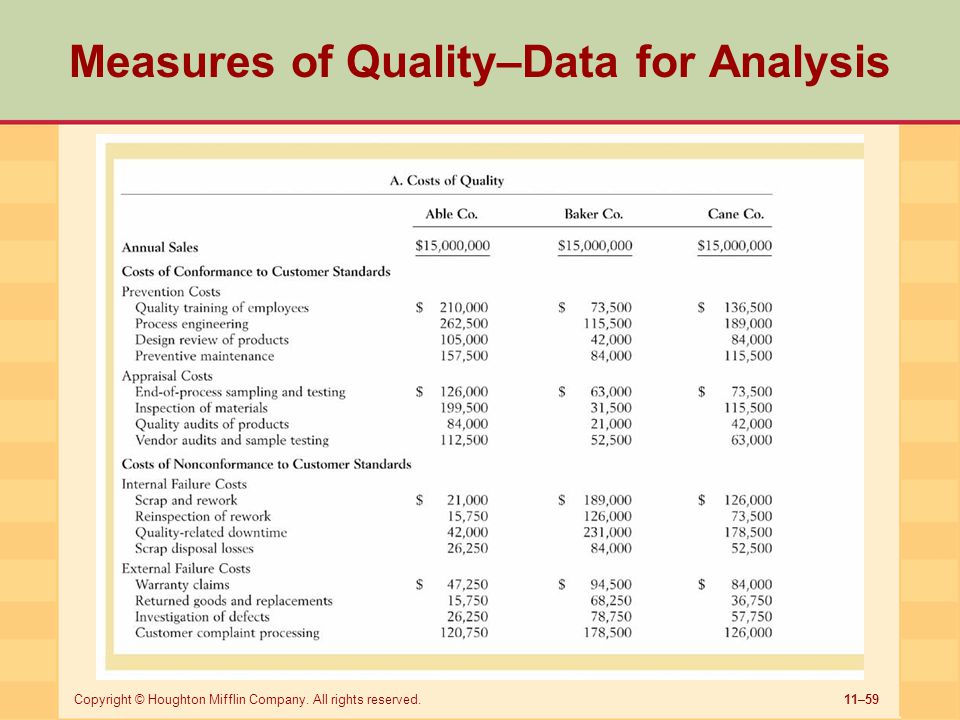 Measures of Quality–Data for Analysis