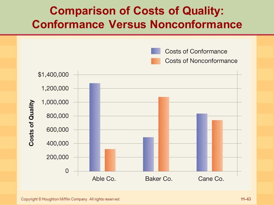 Comparison of Costs of Quality: Conformance Versus Nonconformance