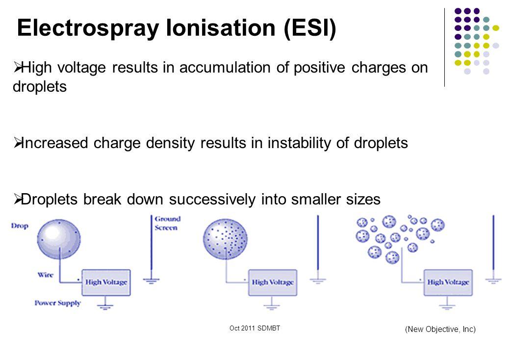 Electrospray Ionisation (ESI)