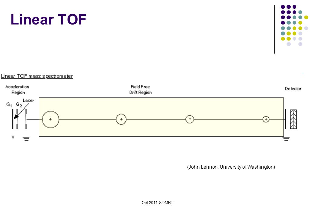 Linear TOF (John Lennon, University of Washington) Oct 2011 SDMBT