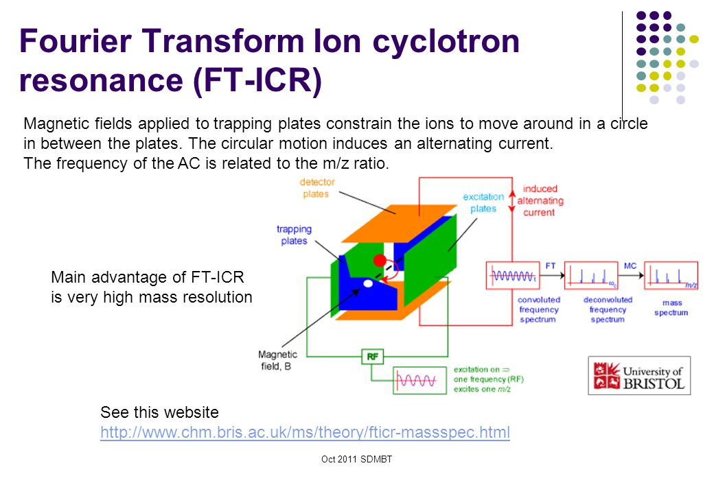 Fourier Transform Ion cyclotron resonance (FT-ICR)