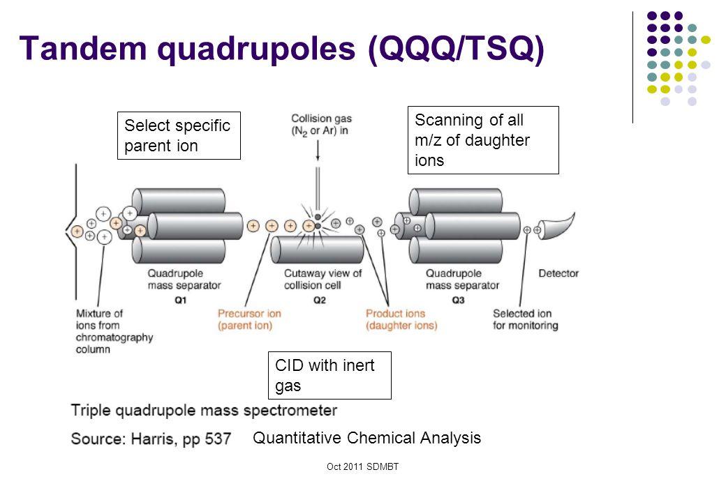 Tandem quadrupoles (QQQ/TSQ)