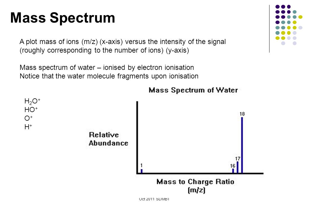 Mass Spectrum A plot mass of ions (m/z) (x-axis) versus the intensity of the signal (roughly corresponding to the number of ions) (y-axis)