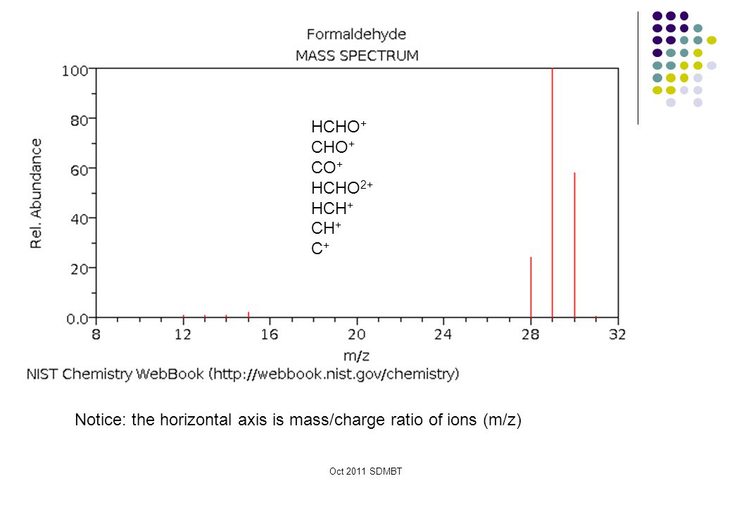 Notice: the horizontal axis is mass/charge ratio of ions (m/z)