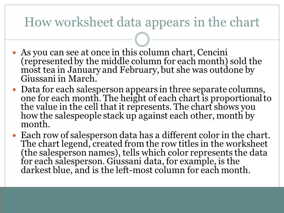 How worksheet data appears in the chart