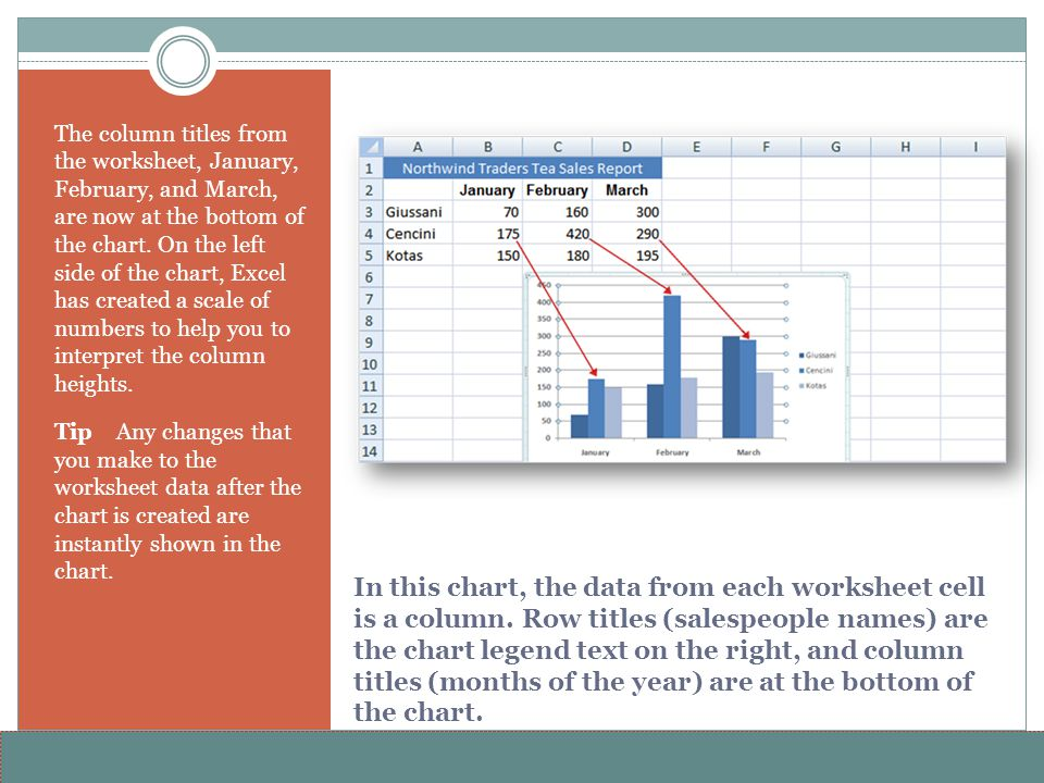 The column titles from the worksheet, January, February, and March, are now at the bottom of the chart. On the left side of the chart, Excel has created a scale of numbers to help you to interpret the column heights.