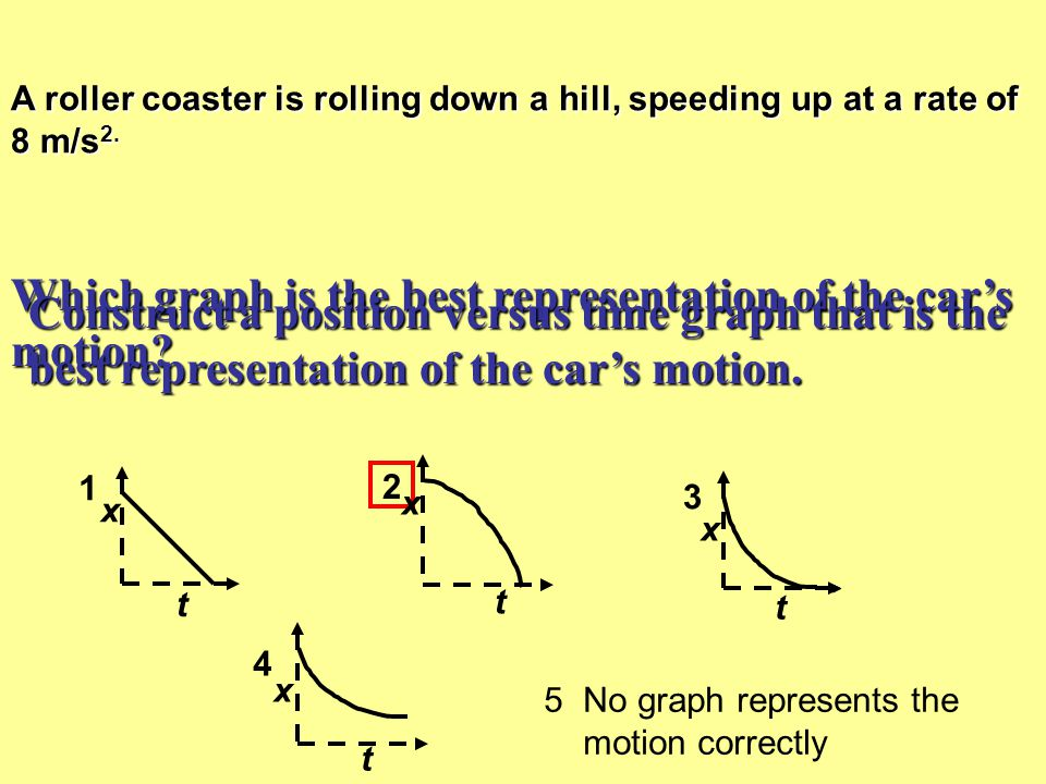 Which graph is the best representation of the car's motion