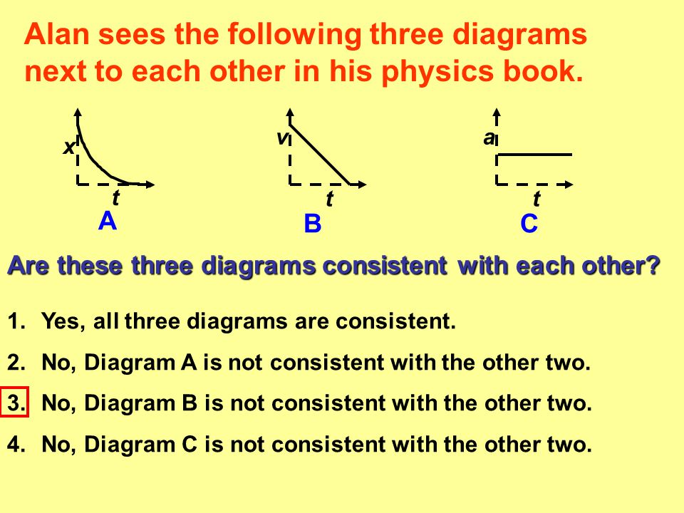 Alan sees the following three diagrams next to each other in his physics book.