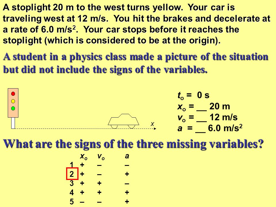 What are the signs of the three missing variables