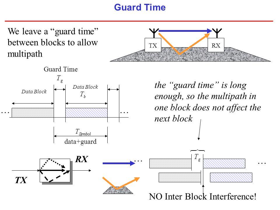 NO Inter Block Interference!