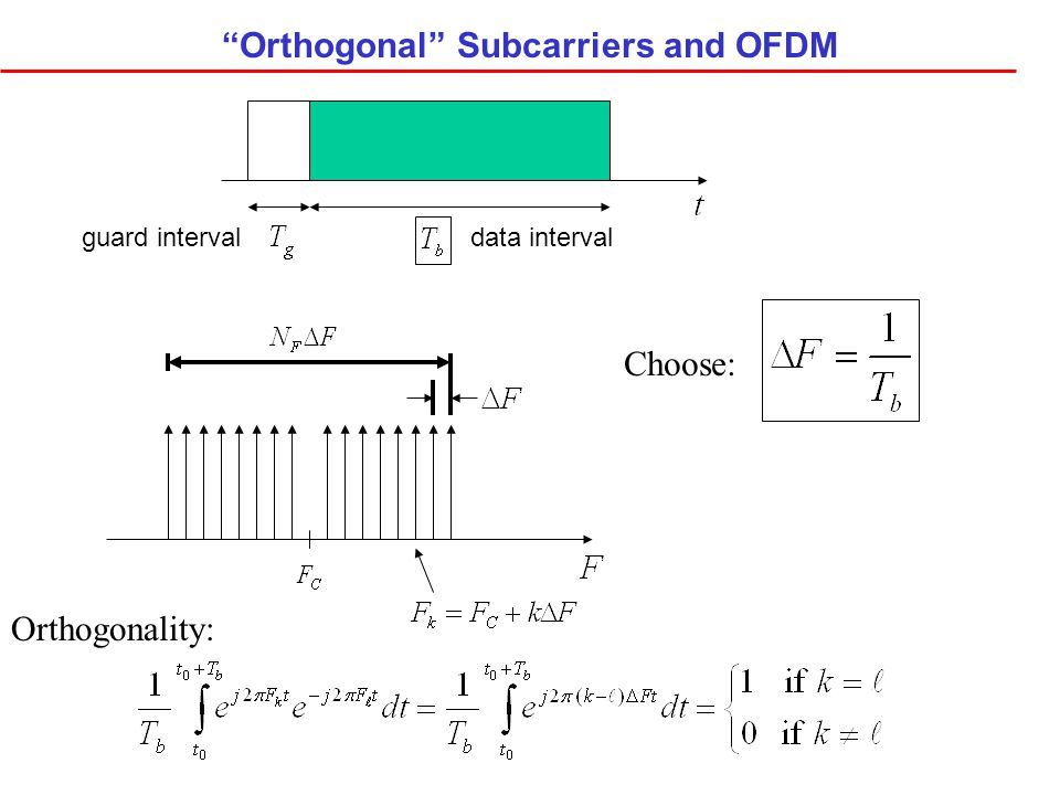 Orthogonal Subcarriers and OFDM