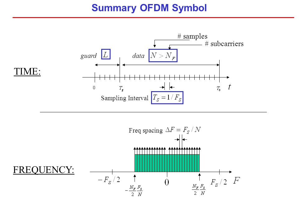 Summary OFDM Symbol TIME: FREQUENCY: # samples # subcarriers