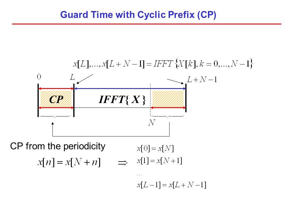 Guard Time with Cyclic Prefix (CP)