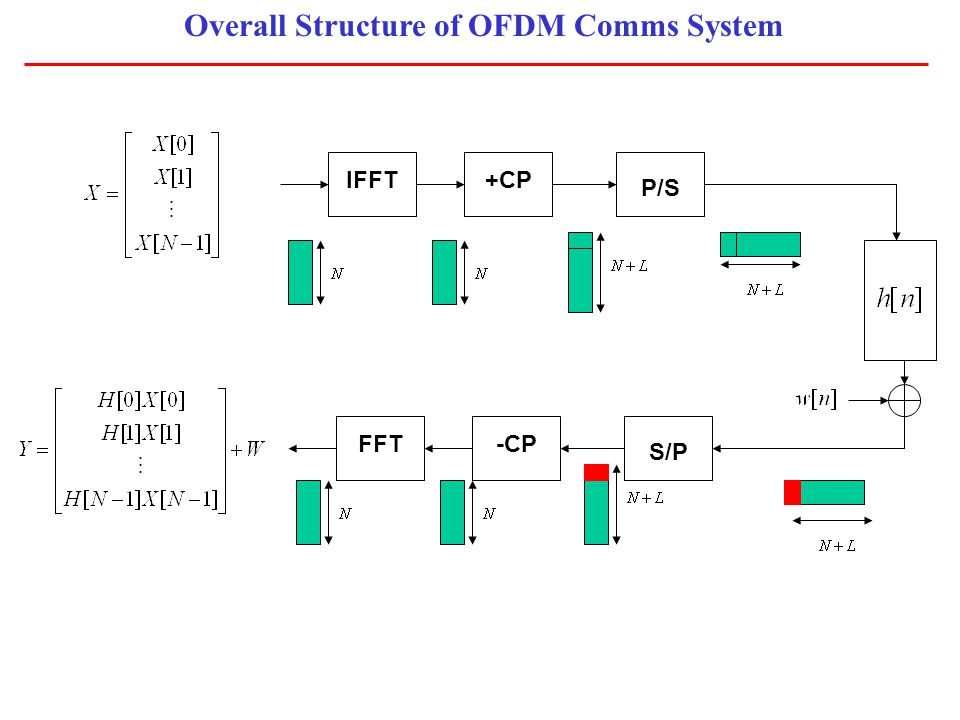 Overall Structure of OFDM Comms System