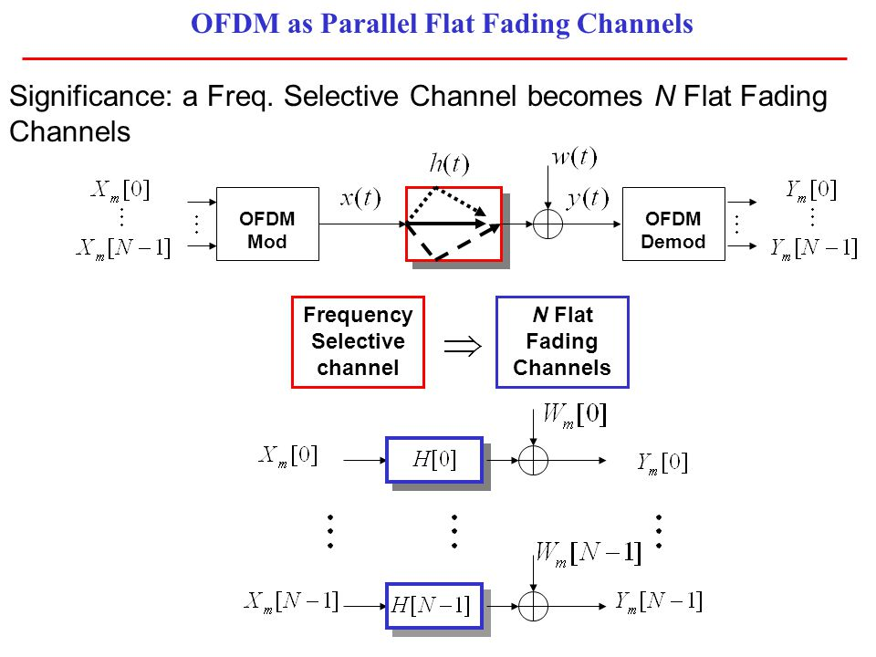 OFDM as Parallel Flat Fading Channels