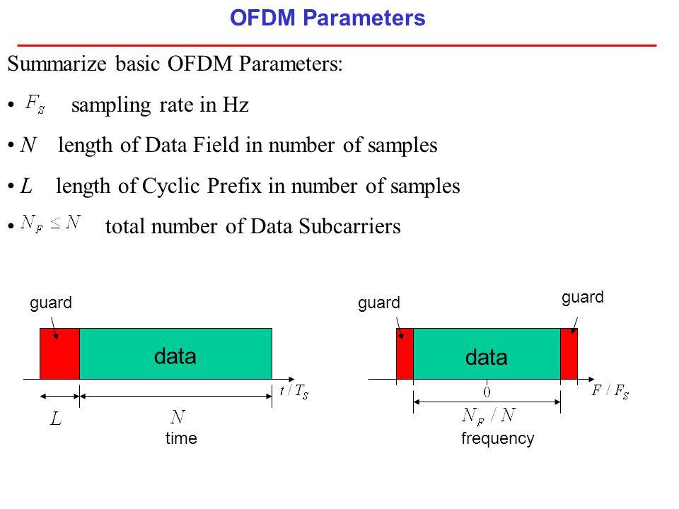 Summarize basic OFDM Parameters: sampling rate in Hz