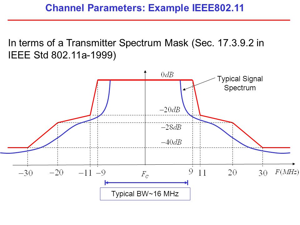 Channel Parameters: Example IEEE802.11
