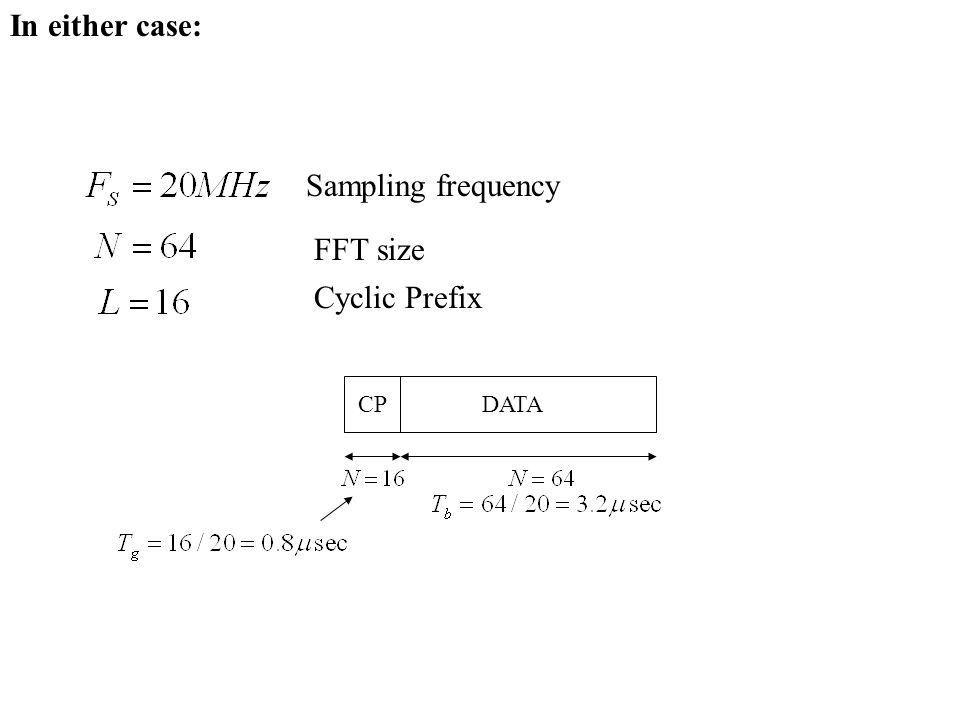 In either case: Sampling frequency FFT size Cyclic Prefix DATA CP