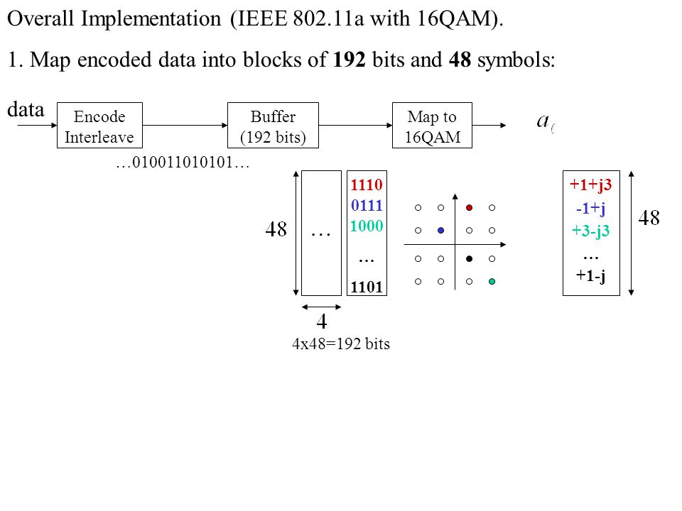 Overall Implementation (IEEE 802.11a with 16QAM).