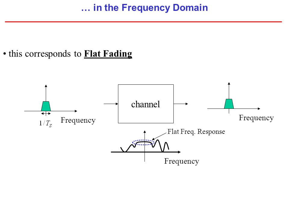 … in the Frequency Domain