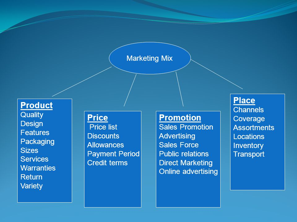 Place Product Price Promotion Marketing Mix Channels Coverage
