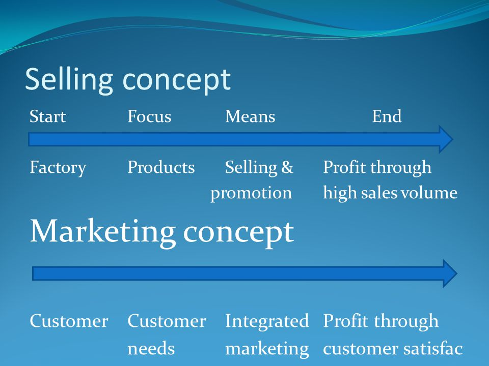 Selling concept Marketing concept