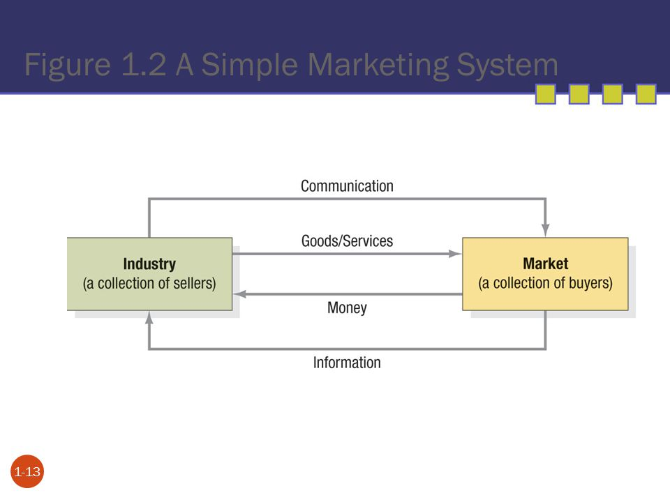 Figure 1.2 A Simple Marketing System