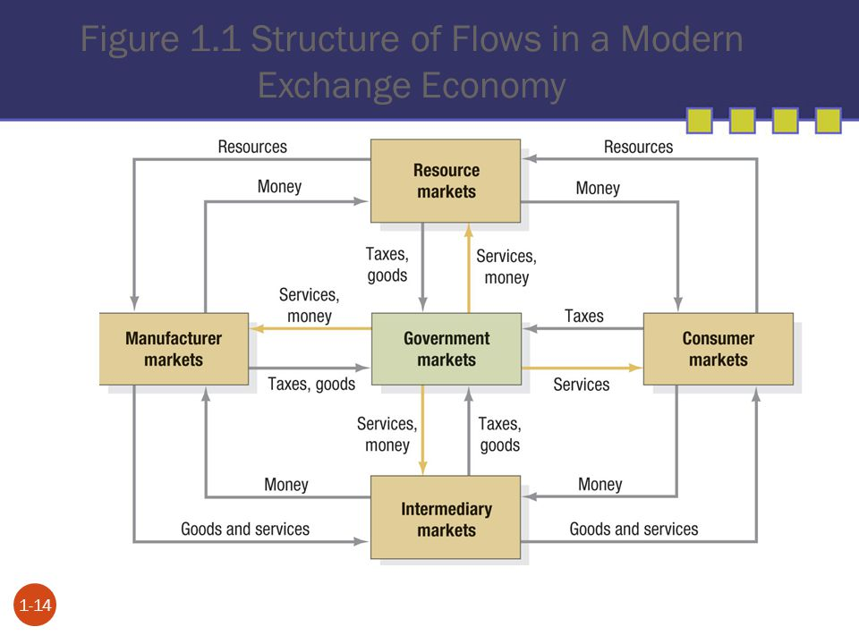 Figure 1.1 Structure of Flows in a Modern Exchange Economy