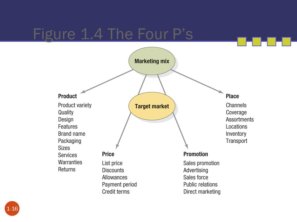 Figure 1.4 The Four P's